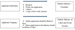 Work Permit Process – Turkish Labor Law