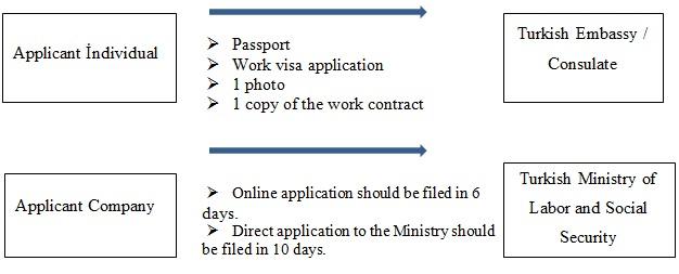 Work Permit Process – Turkish Labor Law