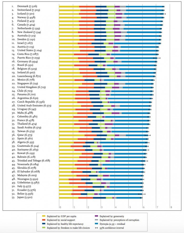 The World Happiness Index 2016 just ranked the happiest countries on Earth – ScienceAlert