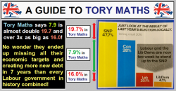 A guide to Tory Maths