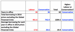The Conservatives have been the biggest borrowers over the last 70 years