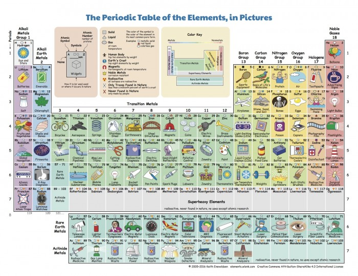 What Do We Do with All the Chemical Elements? This Ingenious Periodic Table Shows You | Big Think
