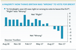 A majority of British people think it was 'wrong' to vote for Brexit – YouGov  ...