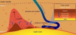 When water met iron deep inside the Earth, did it create conditions for life? | Geology Page