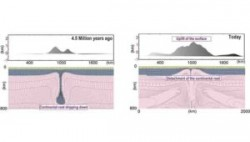Geophysicists uncover new evidence for an alternative style of plate tectonics | Geology Page