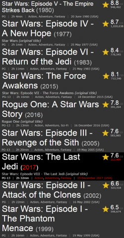 Star Wars movies ranked by IMDb, I agree with them :)