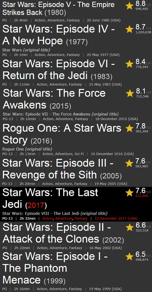 Star Wars movies ranked by IMDb, I agree with them :)