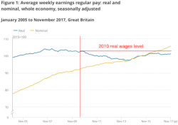 7 years of loss confirmed: real wages LOWER than before 2010 election | The SKWAWKBOX