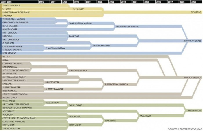 How 37 Banks Became 4 In Just 2 Decades, All In One Astonishing Chart