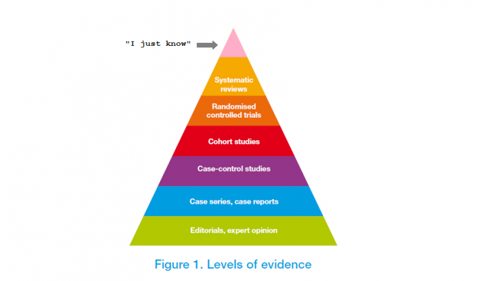 """I just know"" replaces systematic reviews at top of evidence pyramid"