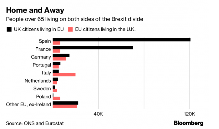 Britain's Retired Sun Seekers Risk Losing Pensions After Brexit – Bloomberg