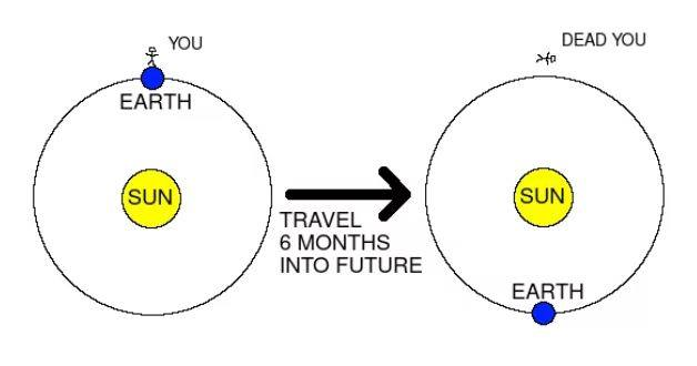 Time travel vs space-time travel…