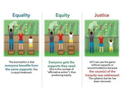 The difference between Equality, Equity and Justice
