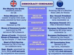 Democracy compared