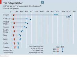 The rich get richer