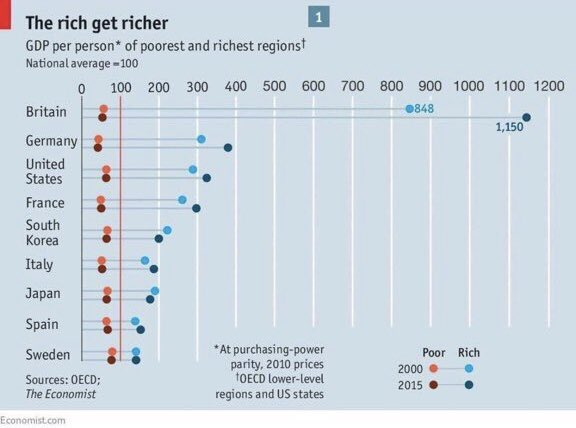 The rich get richer
