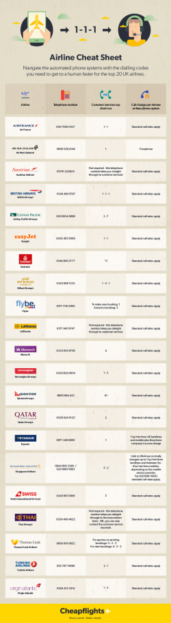 Airline phone number cheat sheet, jump the queue on the phone