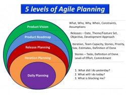 Estimating And Planning in Agile Project Management – Evontech Blog