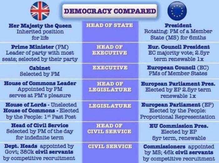 Democracy compared