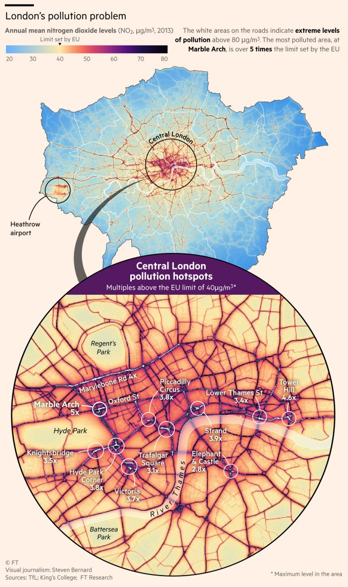 Pollution levels in london are 5 times higher then the EU guidelines
