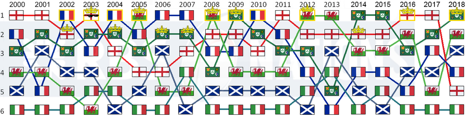 6 Nations results since 2000