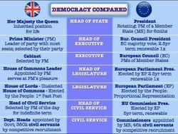"For all those leavers complaining about the EU not being ""democratic"""
