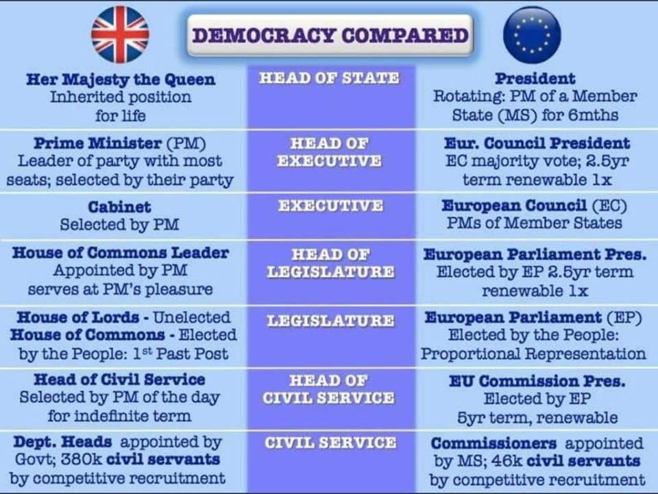 """For all those leavers complaining about the EU not being """"democratic"""""""