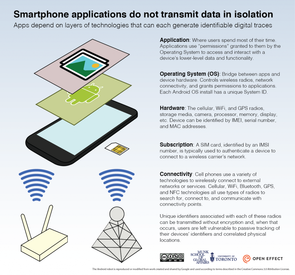 The Many Identifiers in Our Pockets A primer on mobile privacy and security