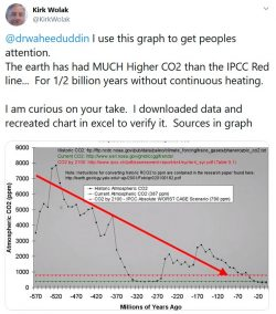 The earth has had MUCH Higher CO2 than the IPCC Red line…  For 1/2 billion years without c ...