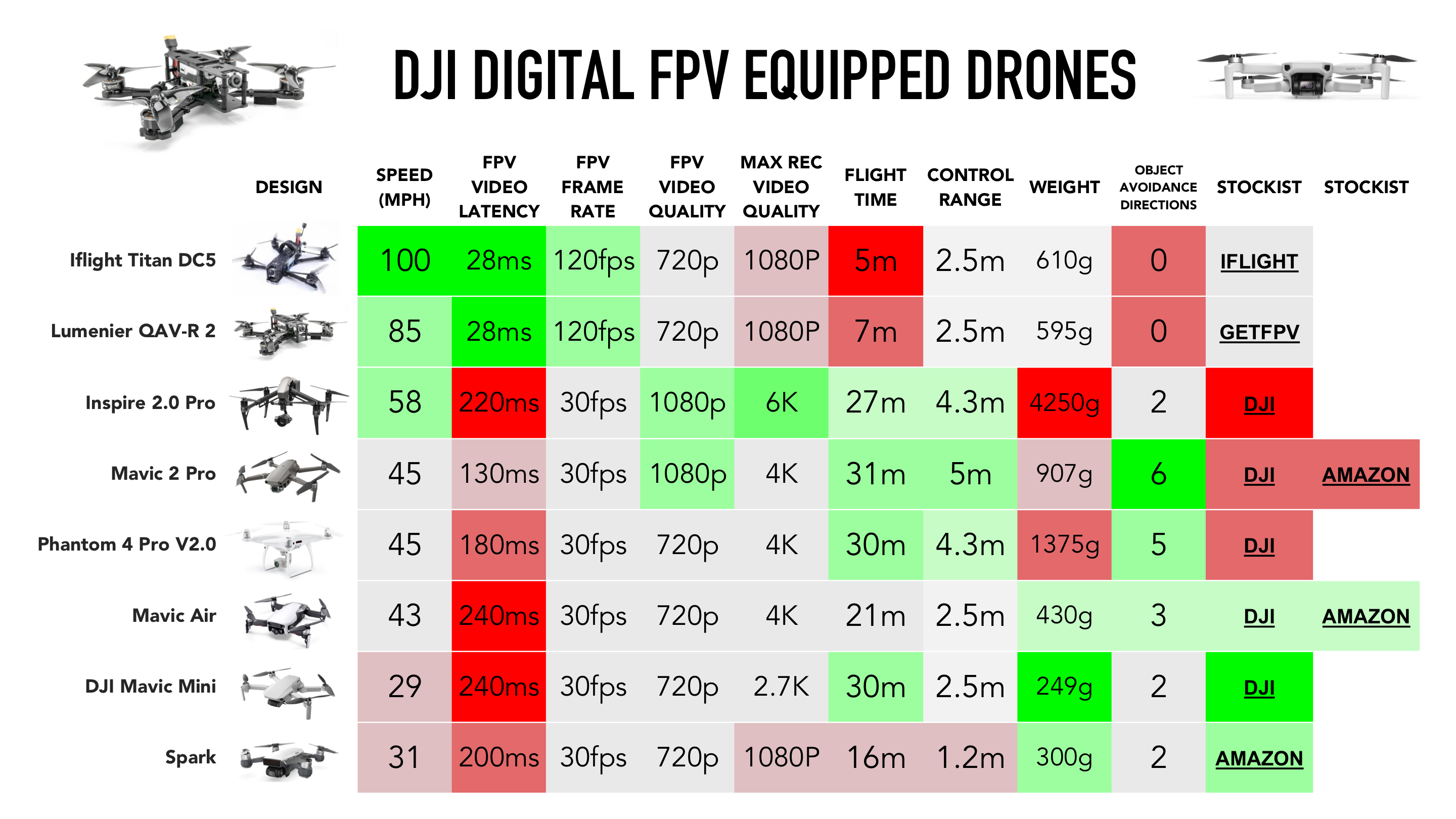 DJI drone features