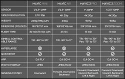 DJI comparison chart