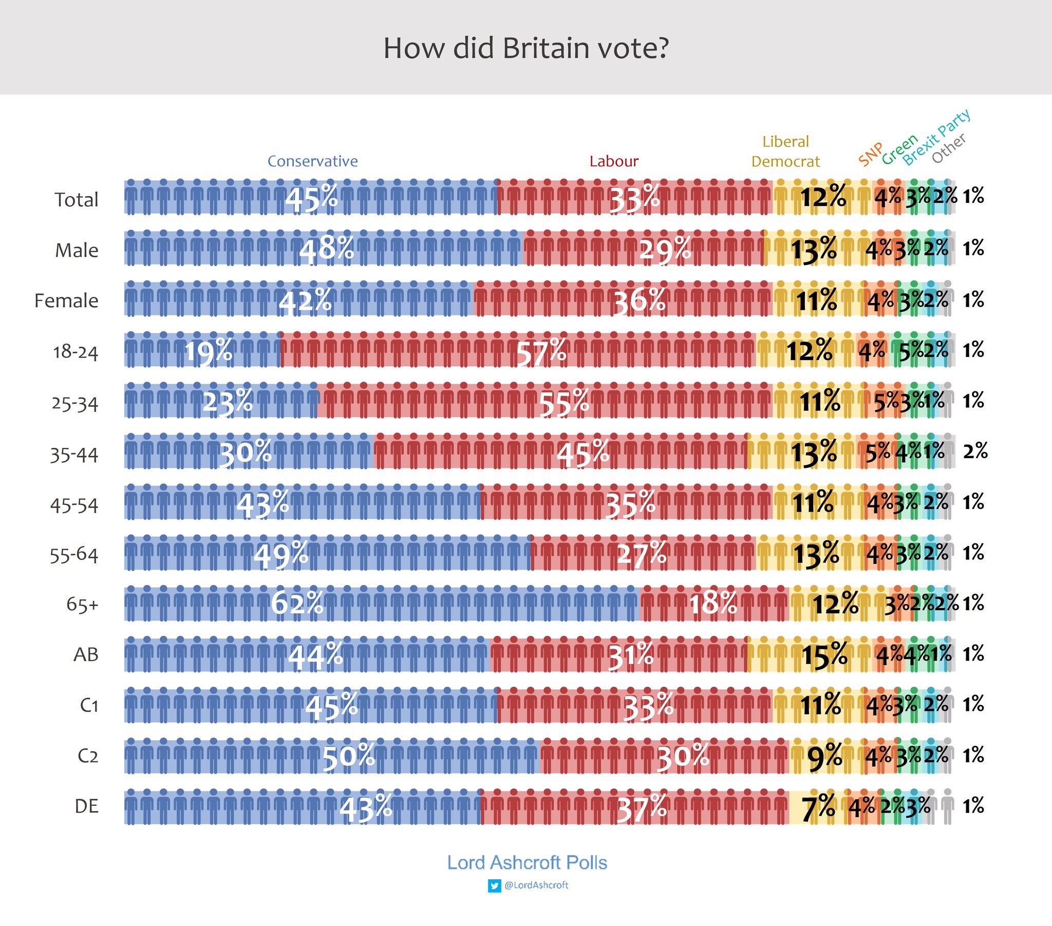18-24 years old = 19% Tory65+ years old = 62% ToryThe young should be allowed to choose their future