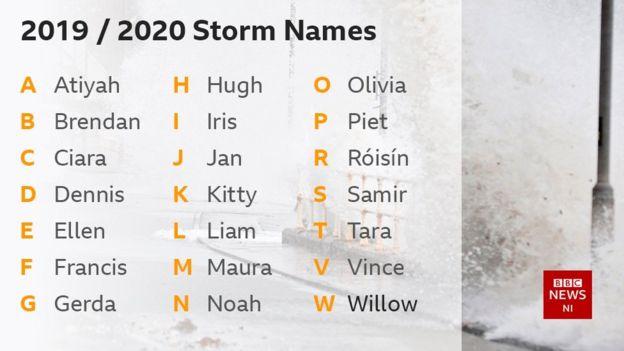 2020 storm names