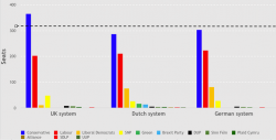 What would the British parliament look like under proportional representation?
