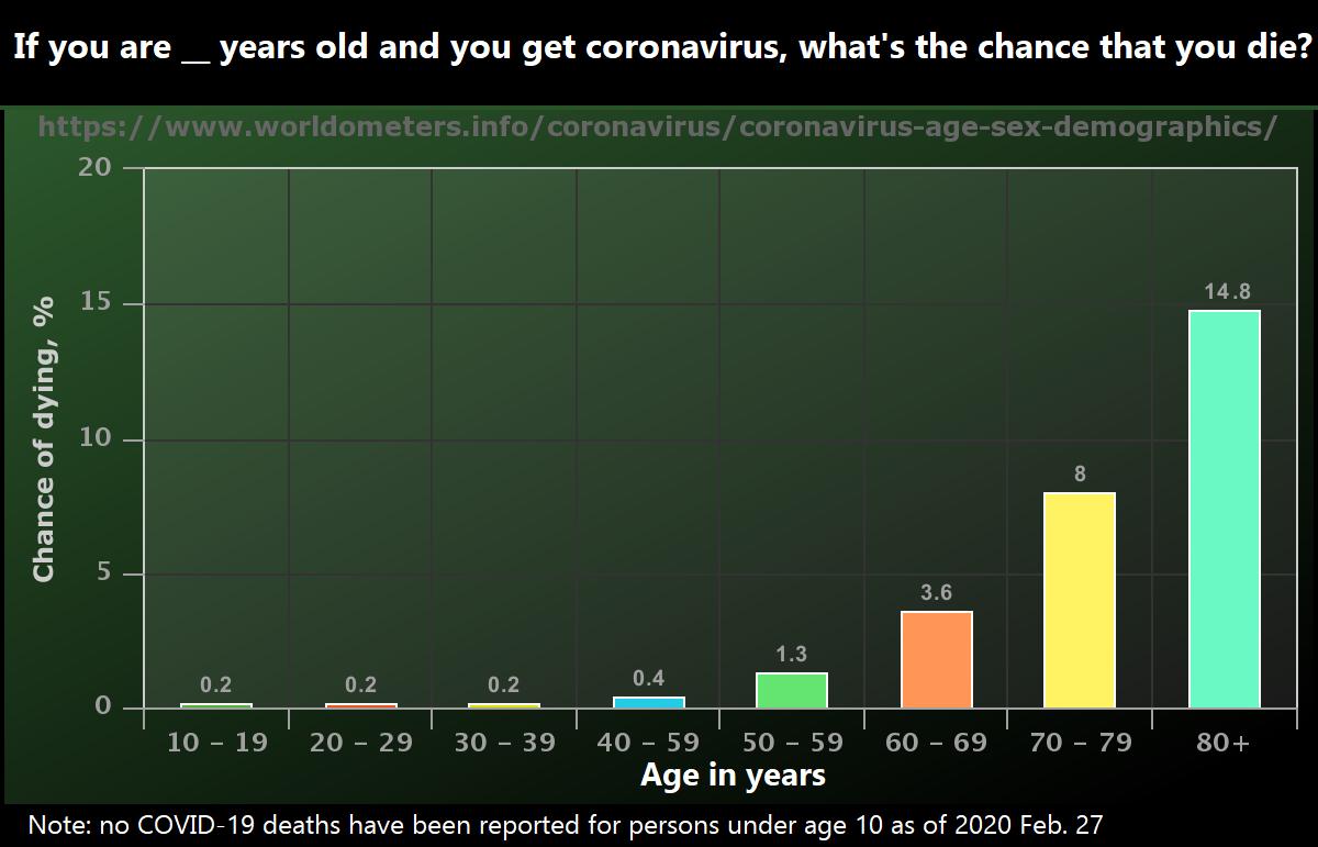 Chance of dying from coronavirus