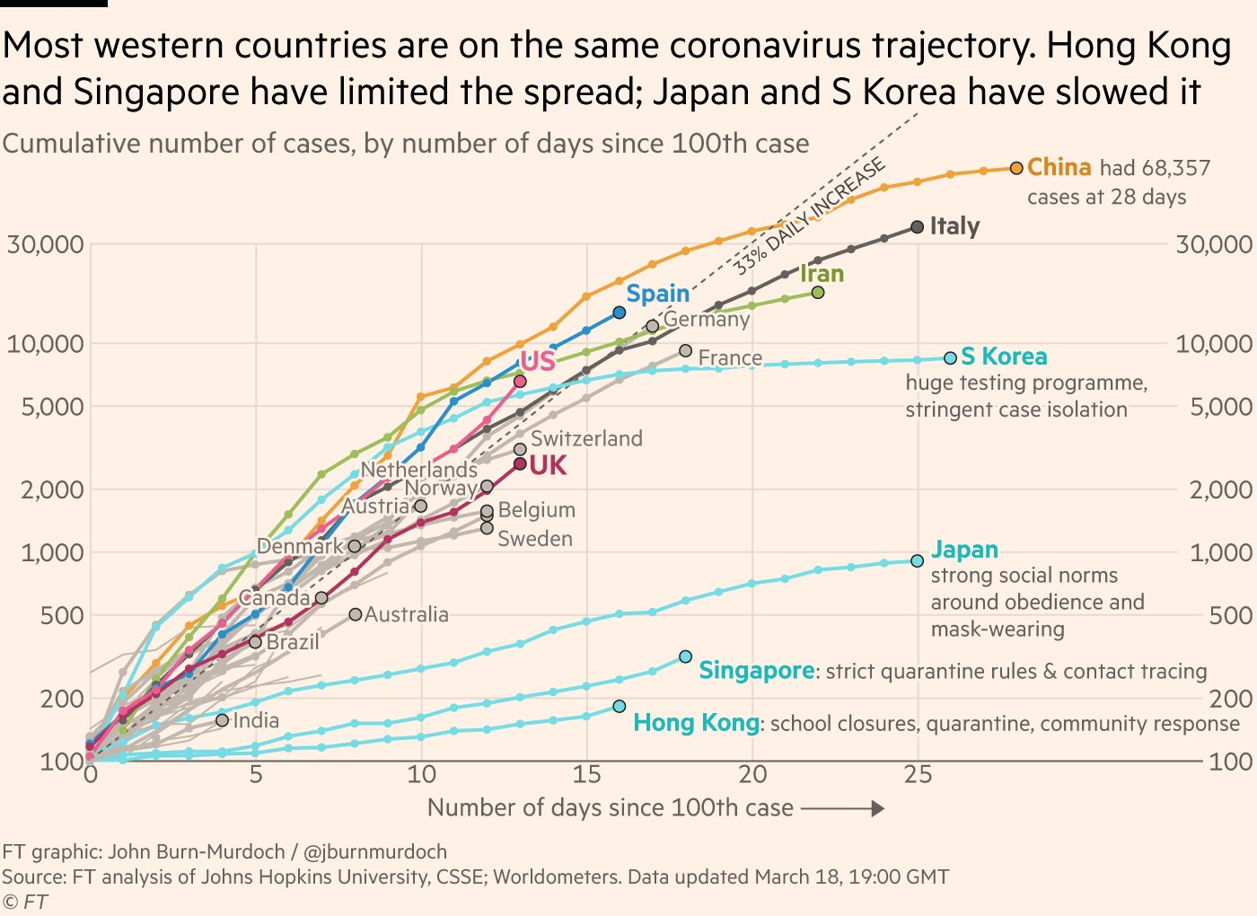 Why not follow the example of those countries that have sucessfully slowed or stopped the virus?