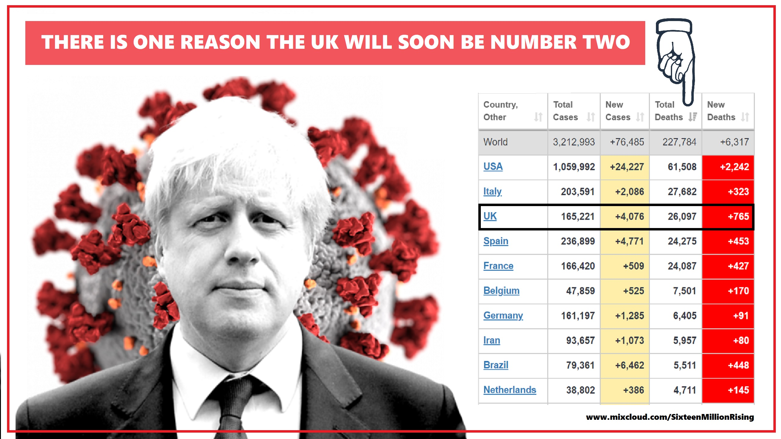 """Trump and Boris, the two most moronic and far right """"leaders"""", 1 & 2 for death t ..."""