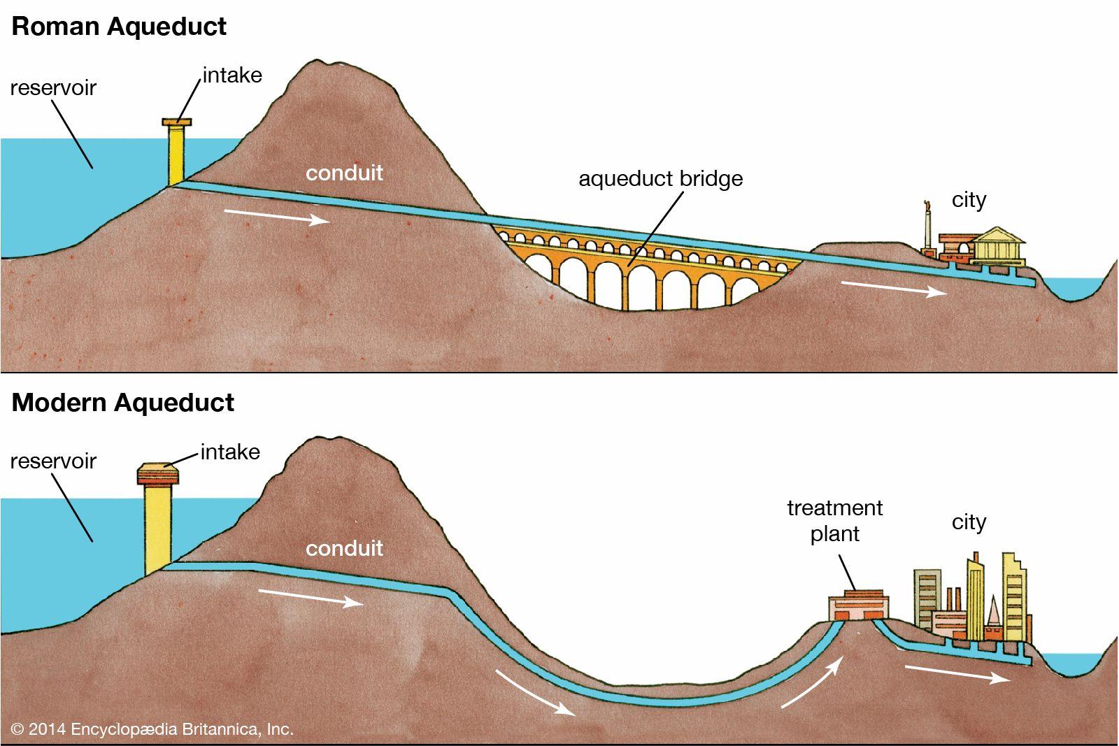 Ancient Roman vs Modern Aqueduct