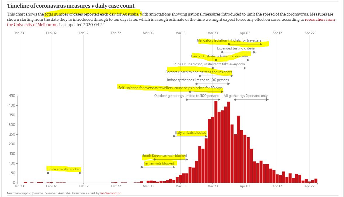How Australia got coronavirus under control, the UK still havent.