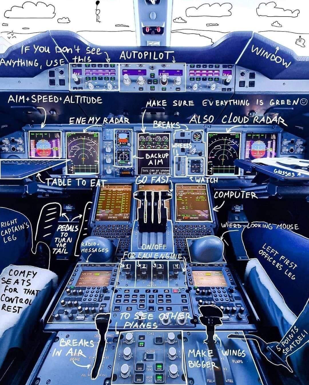 Guide to the cockpit