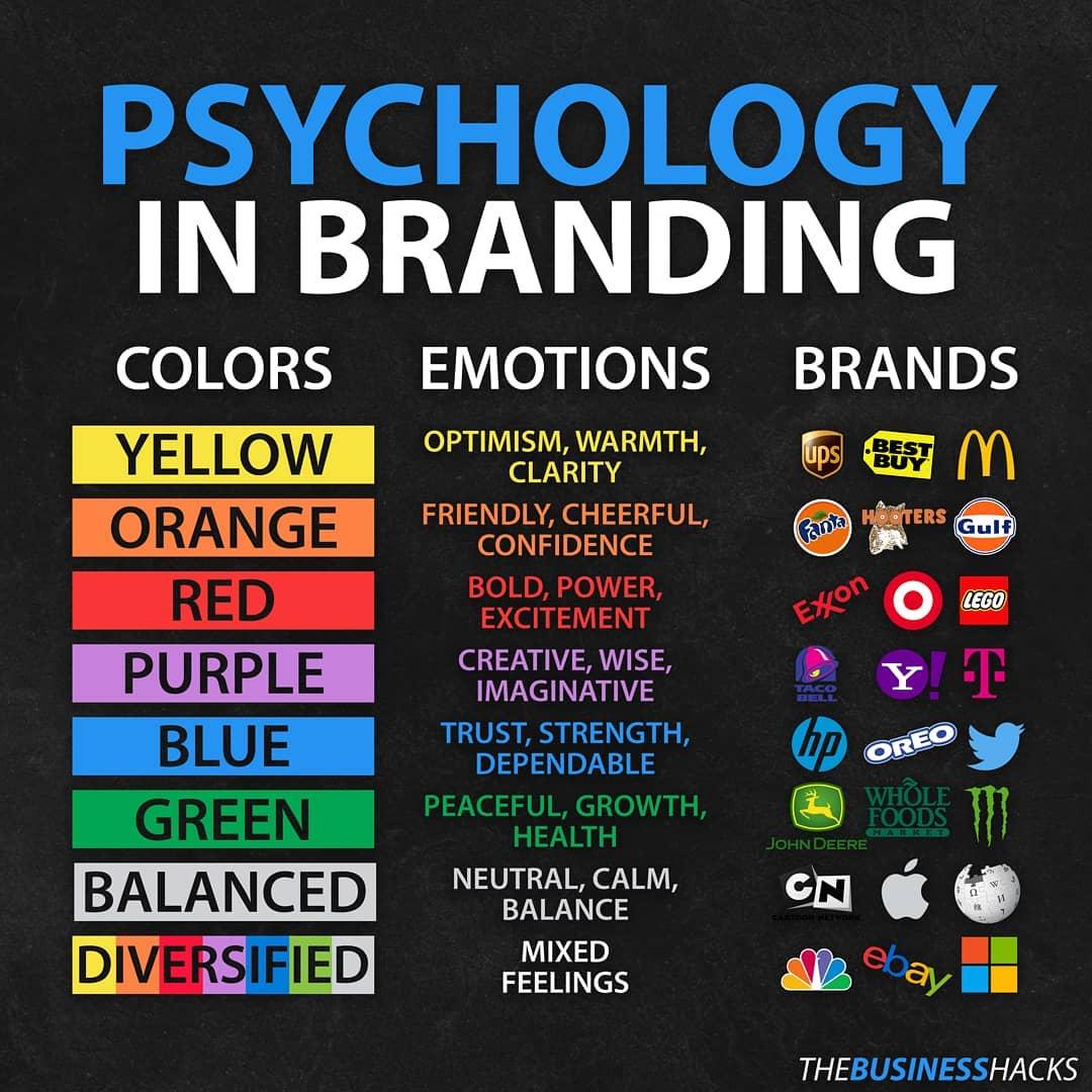 Psychology in Branding