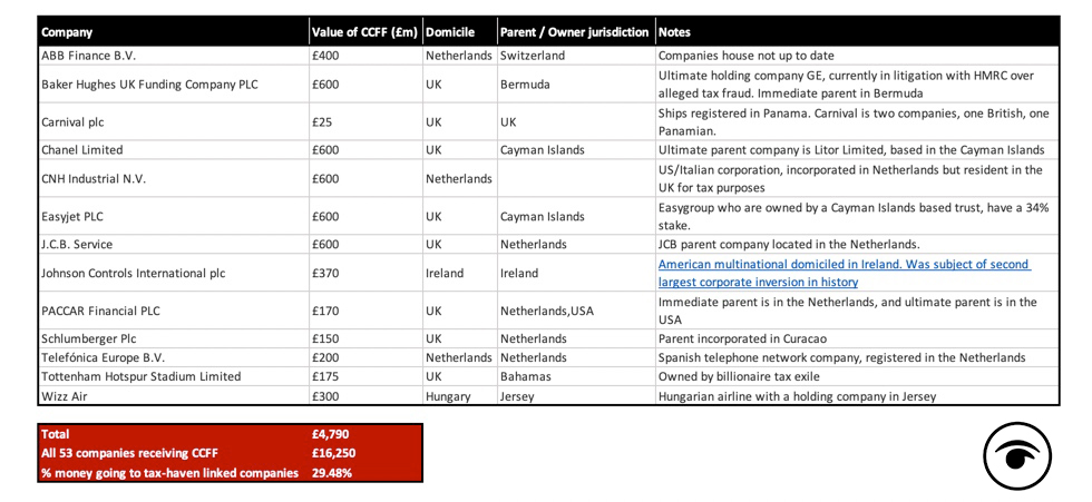 Almost £5 billion of coronavirus bailouts handed out to firms based in tax havens