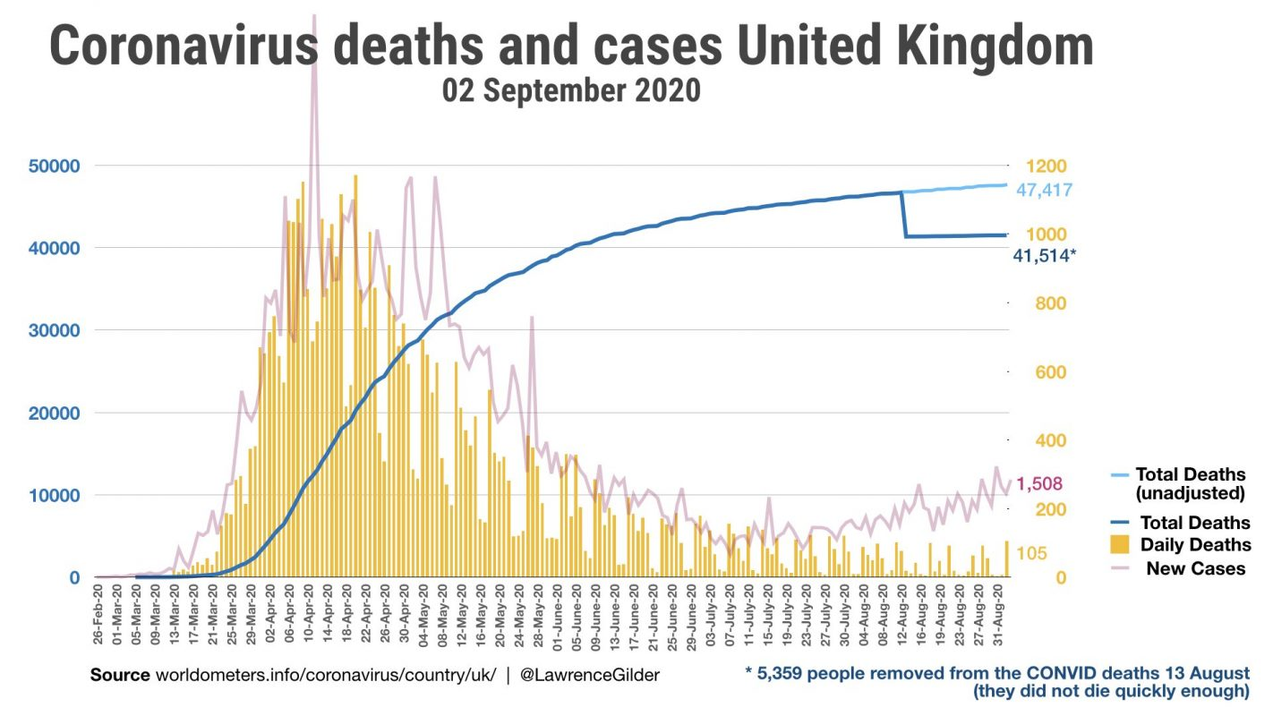 If we just changed the way we measure COVID deaths what would happen?
