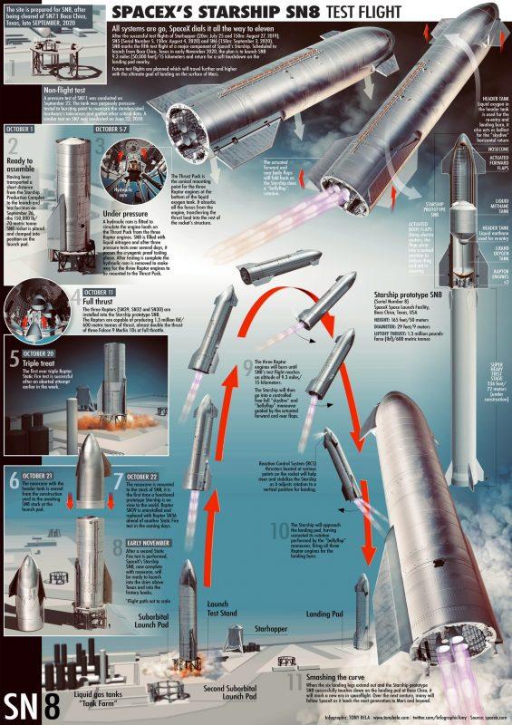 SpaceX Starship test flight