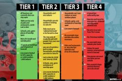 Tiers explained