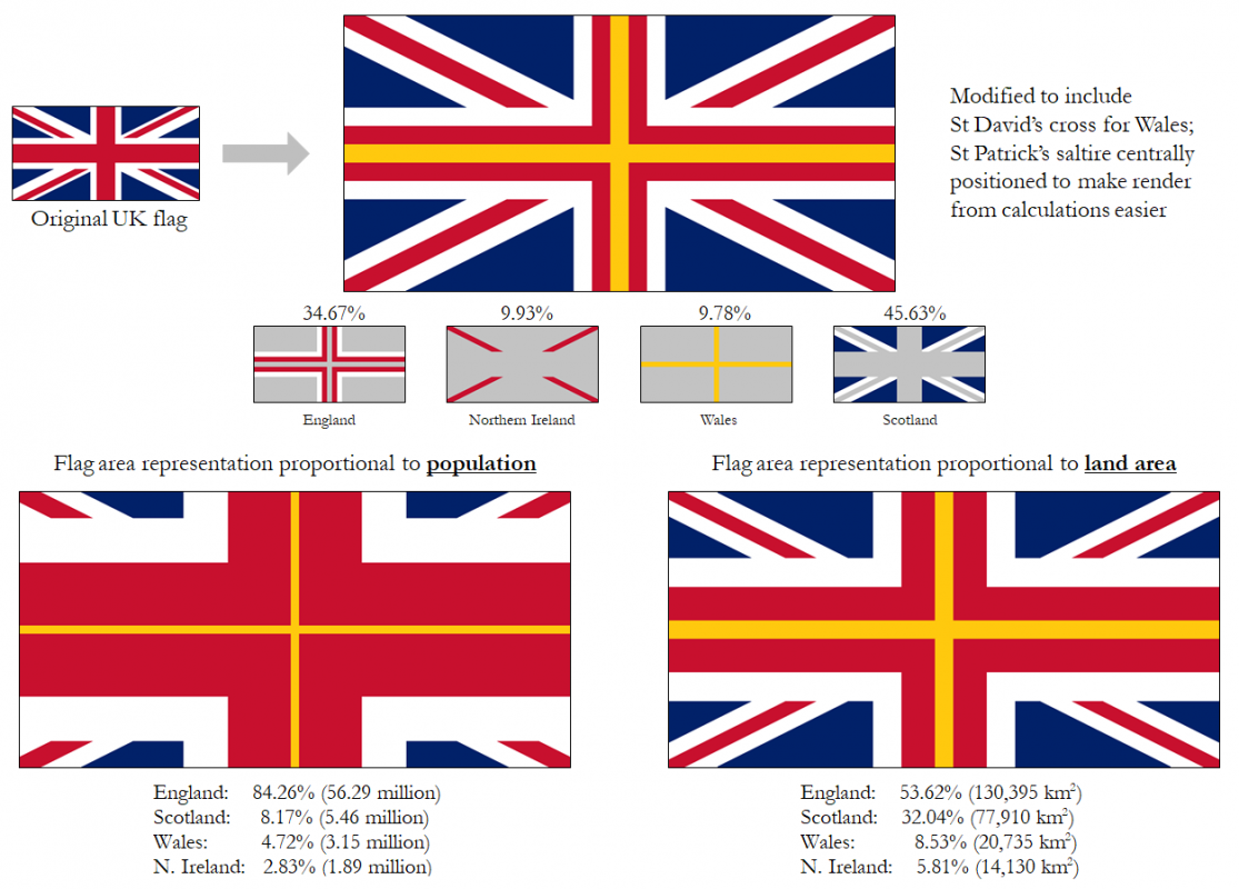 What would the UK flag look like if it represented its constituent nations proportionally?