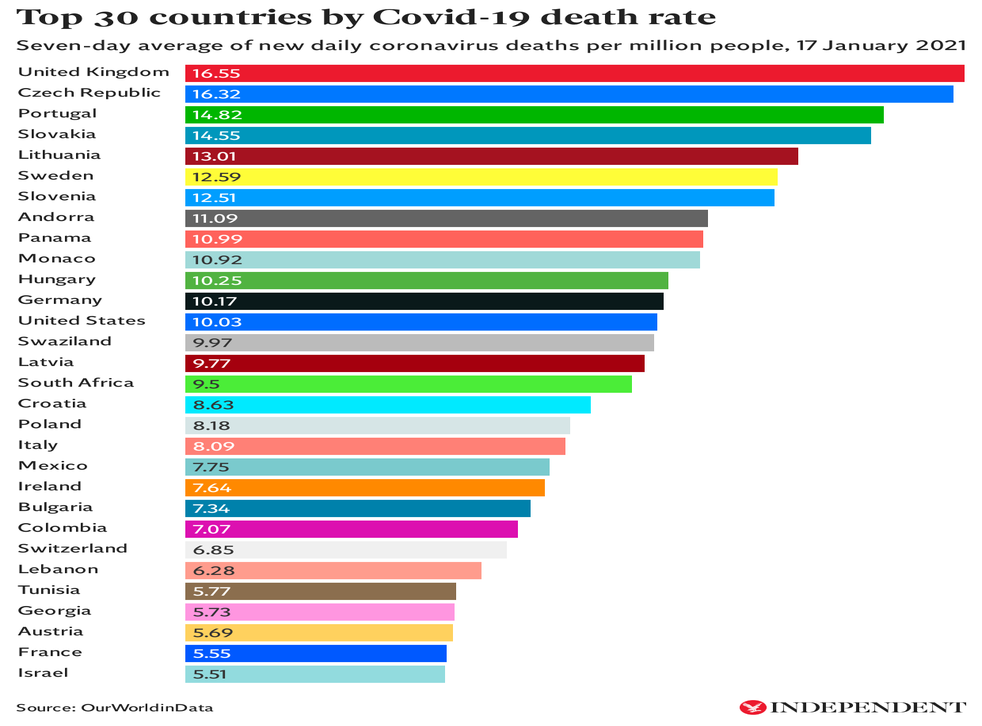 UK now has highest Covid death rate in the world | The Independent