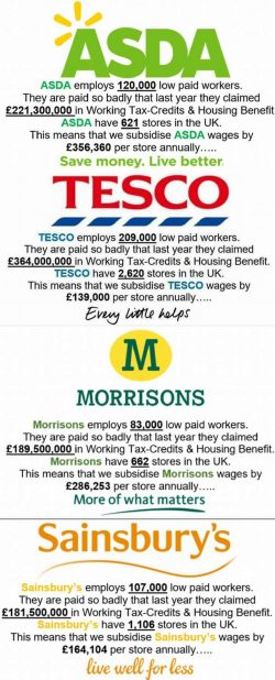 Supermarkets subsidised by the tax-payer