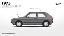 Evolution of the Golf GTI from 1975-2015 Volkswagen